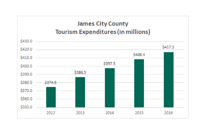 2016 Tourism Growth